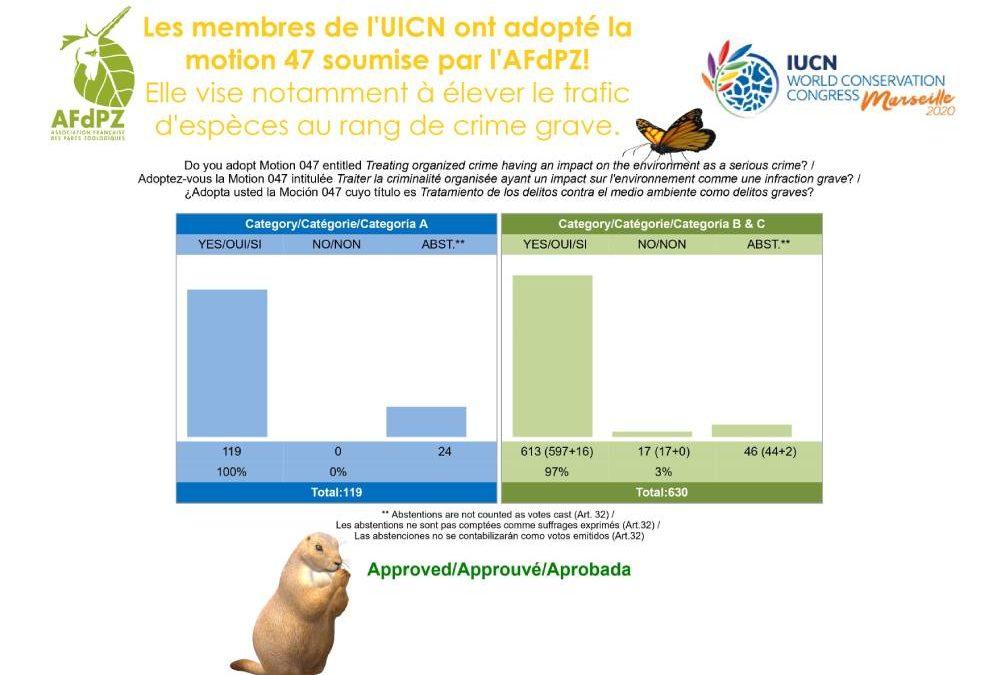 La Motion 047 UICN émanant du Comité Français de l'UICN et portée par l'AFdPZ a été adoptée !